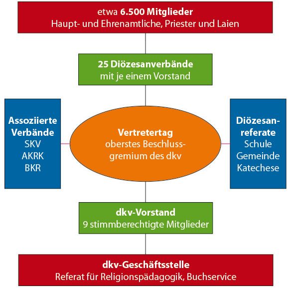 organigram-dkv